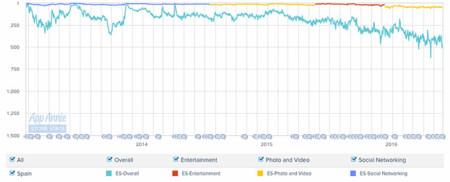 Descargas de Vine en iOS desde marzo de 2013 hasta la actualidad