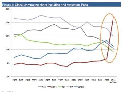 ¿Apple, líder en el mercado del ordenador personal? Sí, si contamos el iPad