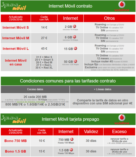 Tarifas Internet Movil Vodafone