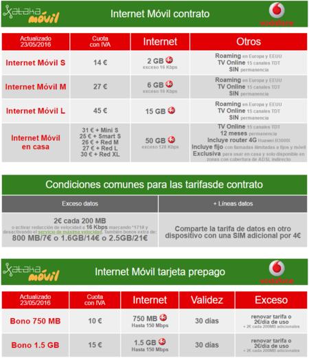 El roaming gratis de vodafone tambi n estar incluido en - Vodafone tarifas internet casa ...