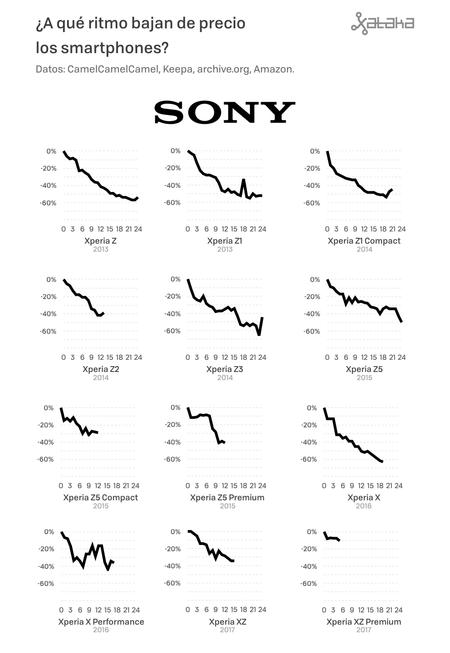Precios De Moviles 05 Sony