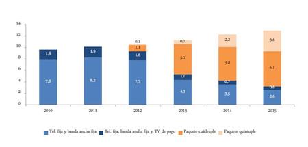 Los paquetes convergentes con televisión triunfan en España
