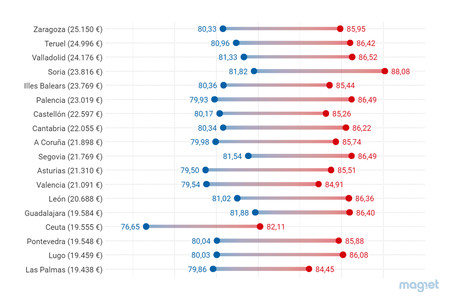 Así nos morimos en España: tu esperanza de vida según género, renta y provincia