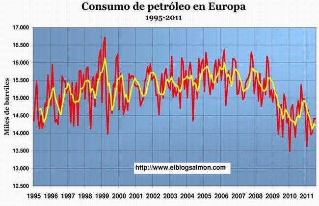 Consumo petróleo Europa 1995-2011