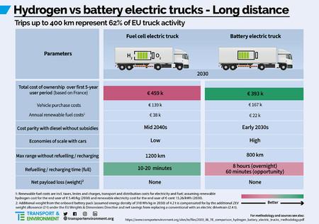 Camion Electrico Vs Camion Hidrogeno 02