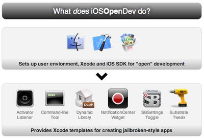 iOSOpenDev permitirá el desarrollo de aplicaciones para la comunidad Jailbreak de iPhone