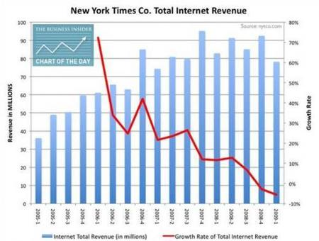 El New York Times y un internet revenue preocupante