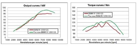 curva potencia bmw r1200 gs