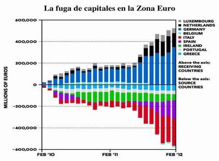 "La fuga de capitales de la zona euro aviva la idea de un ""corralito"""