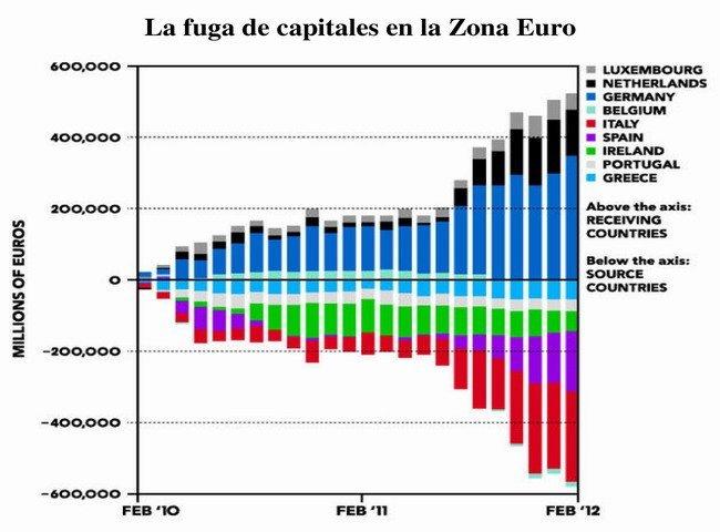 Fuga de capitales zona euro