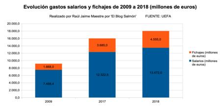 Gastos Salarios Y Fichajes Futbol Europeo 2009 A 2018