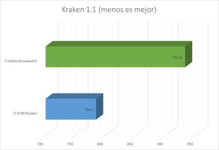 Kraken1 Intel Core I7 10 Nucleos