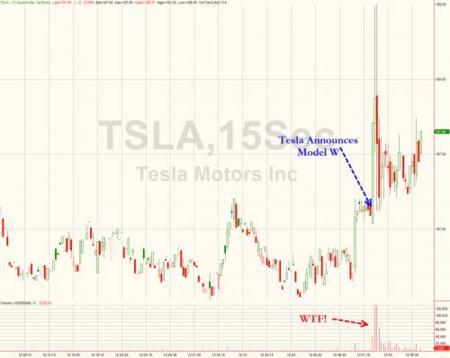 Tesla Model W