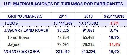 ue-matriculaciones-2011-marcas-jaguar-land-rover-volvo.jpg