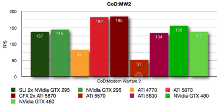 nvidia-gtx-460-codmw2.png