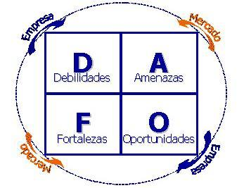 ¿Qué es el DAFO y cuál es su valía como herramienta analítica?