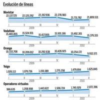 Evolución del número de líneas e ingresos de los operadores de telefonía móvil desde 2009