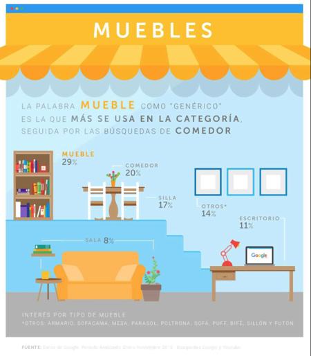 Muebles  Google