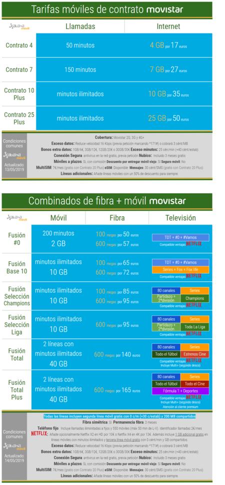Nuevas Tarifas Movistar Julio 2019