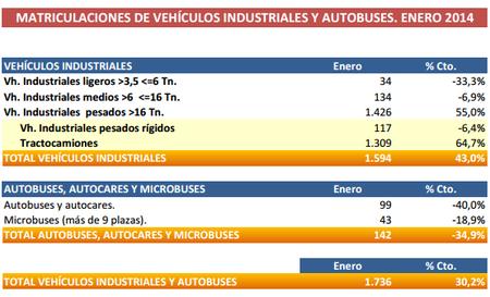 Ventas de vehículos industriales Globales - Enero 2014