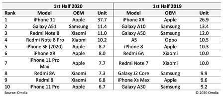 Top 10 Smartphone Mas Vendidos Enviados 2020