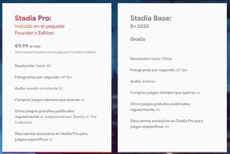 Planes de suscripción y precios de Stadia