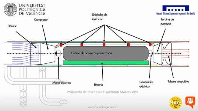 Esquema del diseño del pod