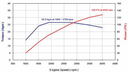 Motor U2 Hyundai - Curva de potencia