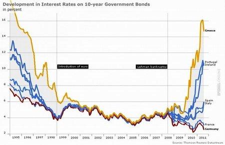 European interest rates