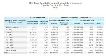 """La renta medía declarada en 2012 cae un 3,25% y tenemos un 21% menos de """"ricos"""" en España"""
