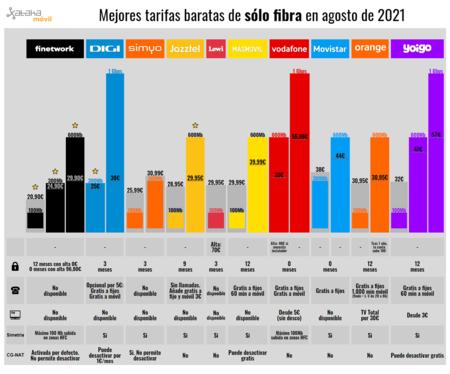Mejores Tarifas Baratas De Solo Fibra En Agosto De 2021