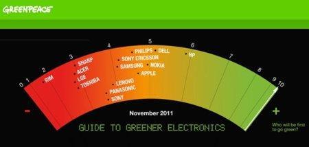 Apple sube hasta la cuarta posición del ranking ecologista de Greenpeace