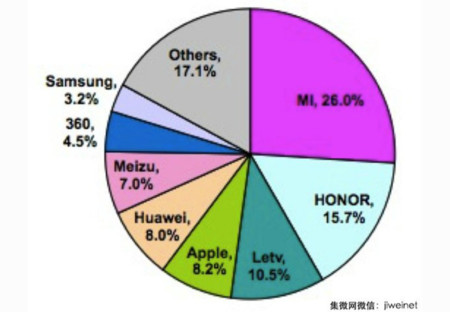Chinese Smartphone Market Share April 2016