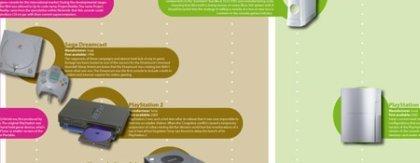 Historia de las consolas en poster