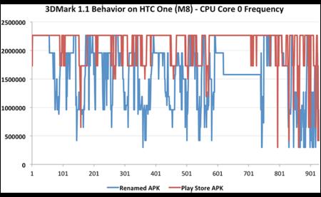 HTC One (M8) cheat