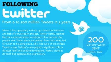 Imagen de la semana: 200 millones de usuarios tras cinco años de Twitter