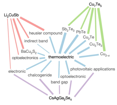 D20190704 Nature S41586 019 1335 8 Words Materials Predicted Thermoelectrics Connect To Thermoelectric 580x519