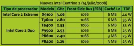 Especificaciones de los Intel Centrino 2
