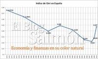 El índice de Gini en España, a nivel de 1995 y aumentando las desigualdades