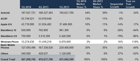 Cifras de ventas Q1 2014 según ABI Research