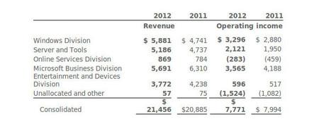 Resultados financieros de Microsoft por divisiones