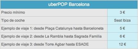 Tarifas UBER en Barcelona