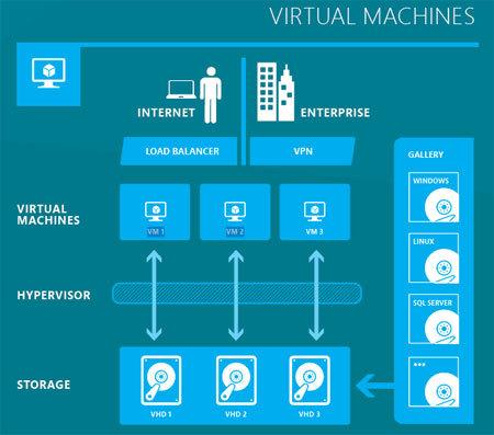 Hablando de Azure. Diagrama de Máquinas Virtuales.