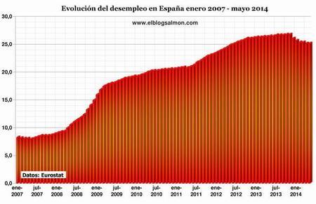 Lento crecimiento de la zonaeuro mantiene alto el desempleo, en España se mantiene en 25,1%