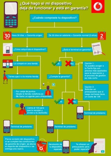 ¿Qué hacer si necesitas reparar el móvil en garantía?