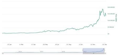 Variacion Bitcoin Ultimo Ano