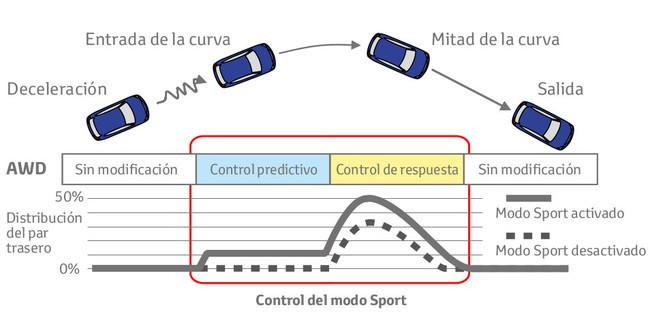 Sistema integrado de conducción dinámica Toyota RAV4