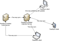 FeedSync, el RSS bidireccional