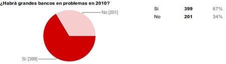 ¿Habrá grandes bancos en problemas en 2010?