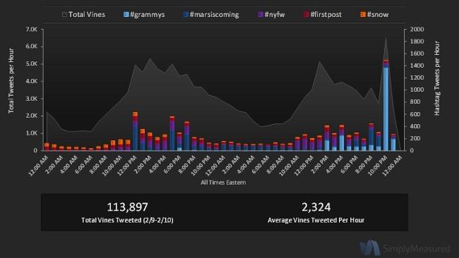 Vine tiene su primer pico de publicaciones: más de cien mil vídeos compartidos en Twitter en el fin de semana